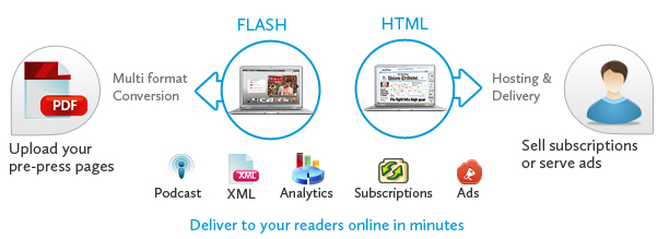 Online newspaper & magazine software